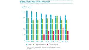 energian ominaiskulutus Pasilassa 2009-2017, pylväsdiagrammi
