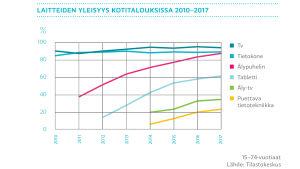 laitteiden yleisyys kotitalouksissa 2010-2017