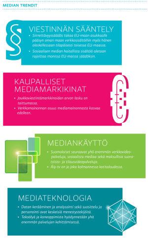 median trendit: viestinnän sääntely, kaupalliset mediamarkkinat, mediankäyttö, mediateknologia