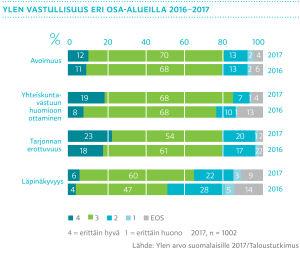Ylen vastuullisuus eri osa-alueilla 2016-2017