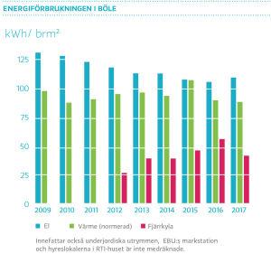 Energiförbrukningen i Böle 2017
