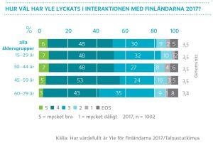 Hur vär har Yle lyckats i interaktionen med finländarna 2017? graf
