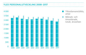 Yles personalutveckling 2008-2017, graf