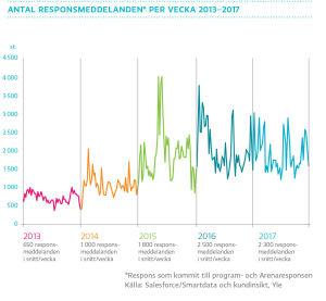 Antal responsmeddelanden per vecka 2013-2017, graf
