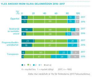 Yles ansvar inom olika delområden 2016-2017, graf
