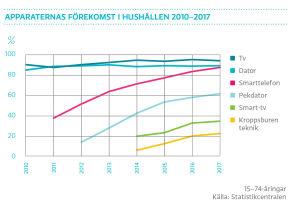 Apparaternas förekomst i hushållen 2010-2017, graf