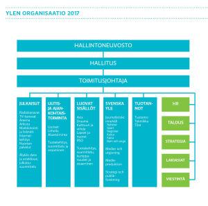 Ylen organisaatio 2017, graafi