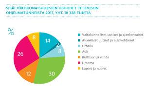 Sisältökokonaisuuksien osuudet television ohjelmatunneista 2017, graafi
