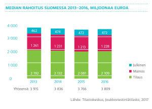 Median rahoitus Suomessa 2016-2017, graafi