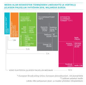 Meida-alan keskeisten toimijoiden liikevaihto ja vertailu julkisen palvelun yhtiöihin 2016, miljardia euroa, graafi