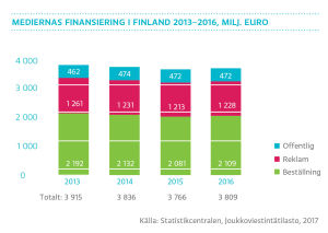 Mediernas finansiering i Finland 2013-2016, graf