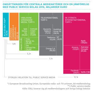 Omsättningen för centrala medieaktörer och en jämförelse med public service-bolag 2016, miljoner euro, graf