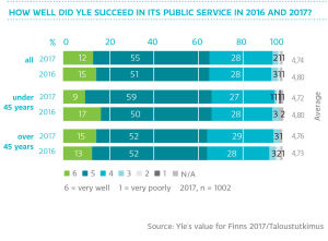 How well did Yle succeed in its public service 2016 and 2017?, graph
