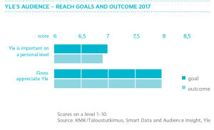 Audience reach - goals and outcome 2017, graph
