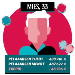 Grafiikka 33 vuotiaan miehen pelaamista summista