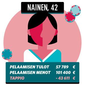 Grafiikka 42 vuotiaan naisen pelaamista summista