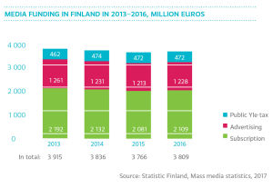 Media funding in Finland in 2013-2016, milloin euros, graph