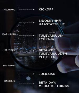 Yle Beta projektin timeline kuvana.