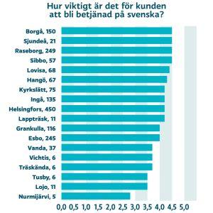 Statistik över hur viktigt människor i olika städer i Nyland tycker den svenskspråkiga servicen inom hälsovården är.