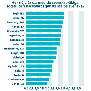 Statistik över hur nöjda människor i olika städer i Nyland är över den svenskspråkiga servicen inom hälsovården.