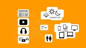 Kuvassa kuvataan eri sisältöjä, laitteita ja vuorokaudenaikoja sekä eri ikäisiä käyttäjiä.