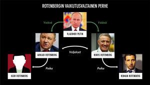 Infograafi. Havainnollistava kuvitus Rotenbergin vaikutusvaltaisen perheen suhteista Vladimir Putiniin.