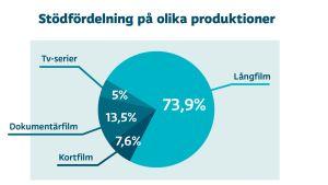Grafik över stödfördelning på olika produktioner. Långfilm 73,9%, dokumentärfilm 13,5%, kortfilm 7,6% och tv-serier 5%.