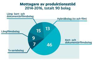 Grafik över mottagare av produktionsstöd 2014-2016, totalt 90 bolag. Kort- och dokumentärfilmsbolag 46, lång- kort- och dokumentärfilmsbolag 15, hybridbolag (tv och film), långfilmsbolag 9 och tv-seriebolag 7.