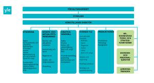 Yles organisation, graf