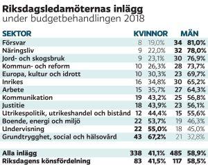 Riksdagsledamöternas inlägg under budgetbehandlingen