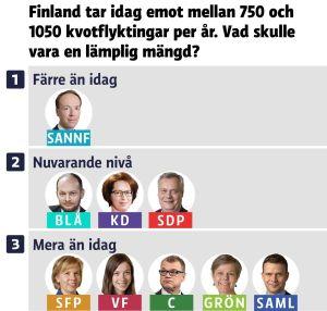 Grafik om politikers inställning till invandring