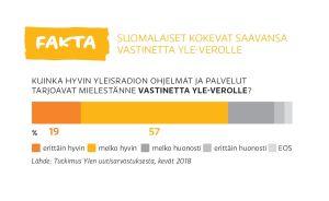 Suomalaiset kokevat saavansa vastinetta Yle-verolle -graafi