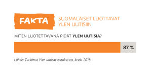 Suomalaiset luottavan Ylen uutisiin -graafi