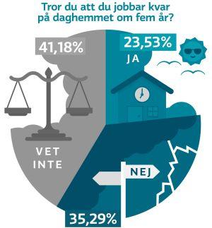 Graf: Tror du att du jobbar kvar på daghemmet om 5 år? 41,18% vet inte; 23,53% ja; 35,29% nej