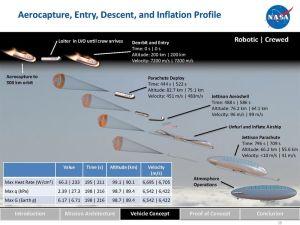 Nasas vision av hur man skulle dyka ned i Venus atmosfär.