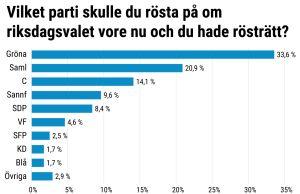 Grafik över partiernas stöd bland unga.