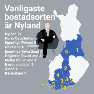 Vanligaste bostadsorten är Nyland. Nyland: 74, Norra Österbotten: 5, Egentliga Finland: 5, Birkaland: 4, Egentliga Tavastland: 3