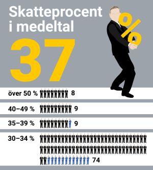 Skatteprocent i medeltal 37%