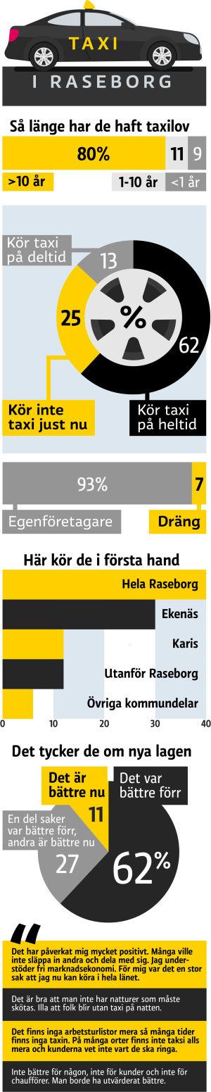 Statistik på taxilov i Raseborg