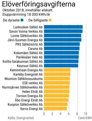 Grafik över elöverföringspriserna. Lankosken energia är dyrast och Kervo Energi billigast.
