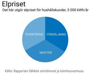 Kakdiagram över elpriset. Skatterna, överföringen och elen utgör ungefär en tredjedel var.