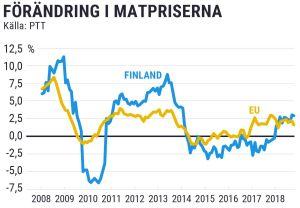 Grafik över matpriserna i Finland och EU de senaste åren.