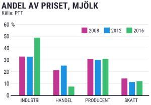 Grafik över industrins, handelns, producenternas och skatternas andel i mjölkpriset.