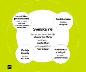 Svenska Ylen organisaatio, graafi