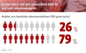 29 procent av kvinnorna och 79 procent av männen äter mera rött och processat kött än rekommenderat.