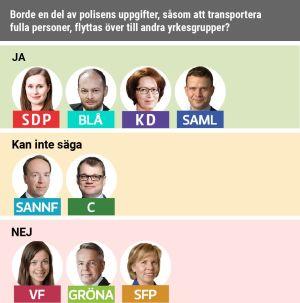 SDP, Blå, KD och Saml är redo att rucka på polisens uppgifter.