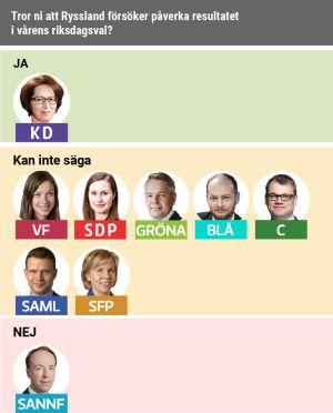 Bara KD tror att Ryssland försöker påverka riksdagsvalet i vår.