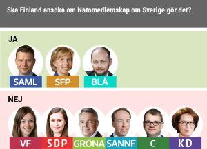 SFP, Saml och De blå vill att Finland ansöker om medlemskap i Nato om Sverige gör det.