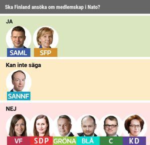 SFP och Saml vill att Finland ska ansöka om medlemskap i Nato.