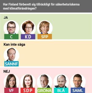 Majoriteten anser att Finland inte har förberett sig tillräckligt för klimatförändringens säkerhetsrisker.